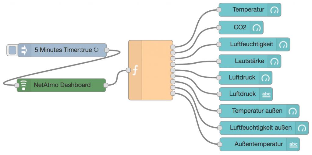 netatmo und node-red