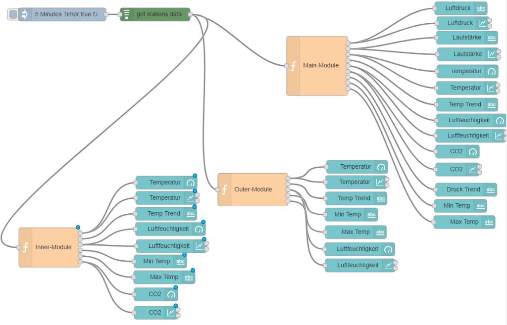 netatmo node-red flow