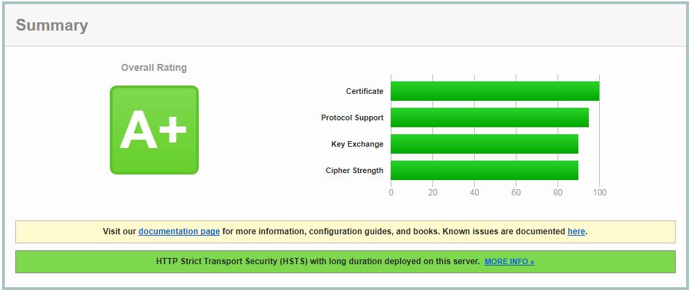 HSTS SSL Test