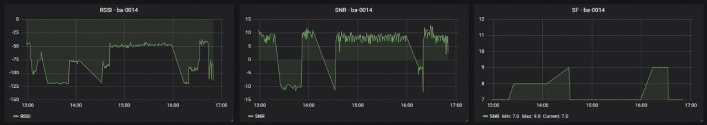 ttn node adr